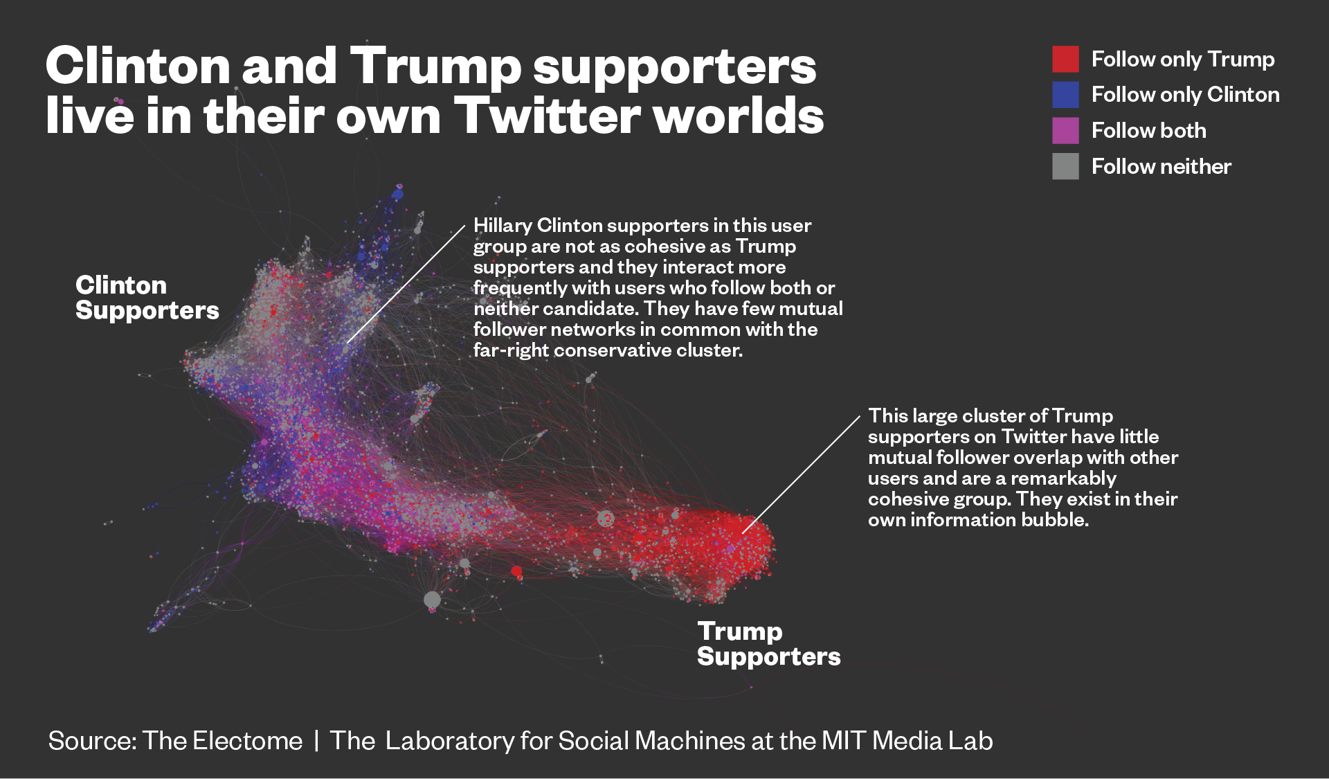 Journalists and Trump voters live in separate online bubbles, MIT analysis shows