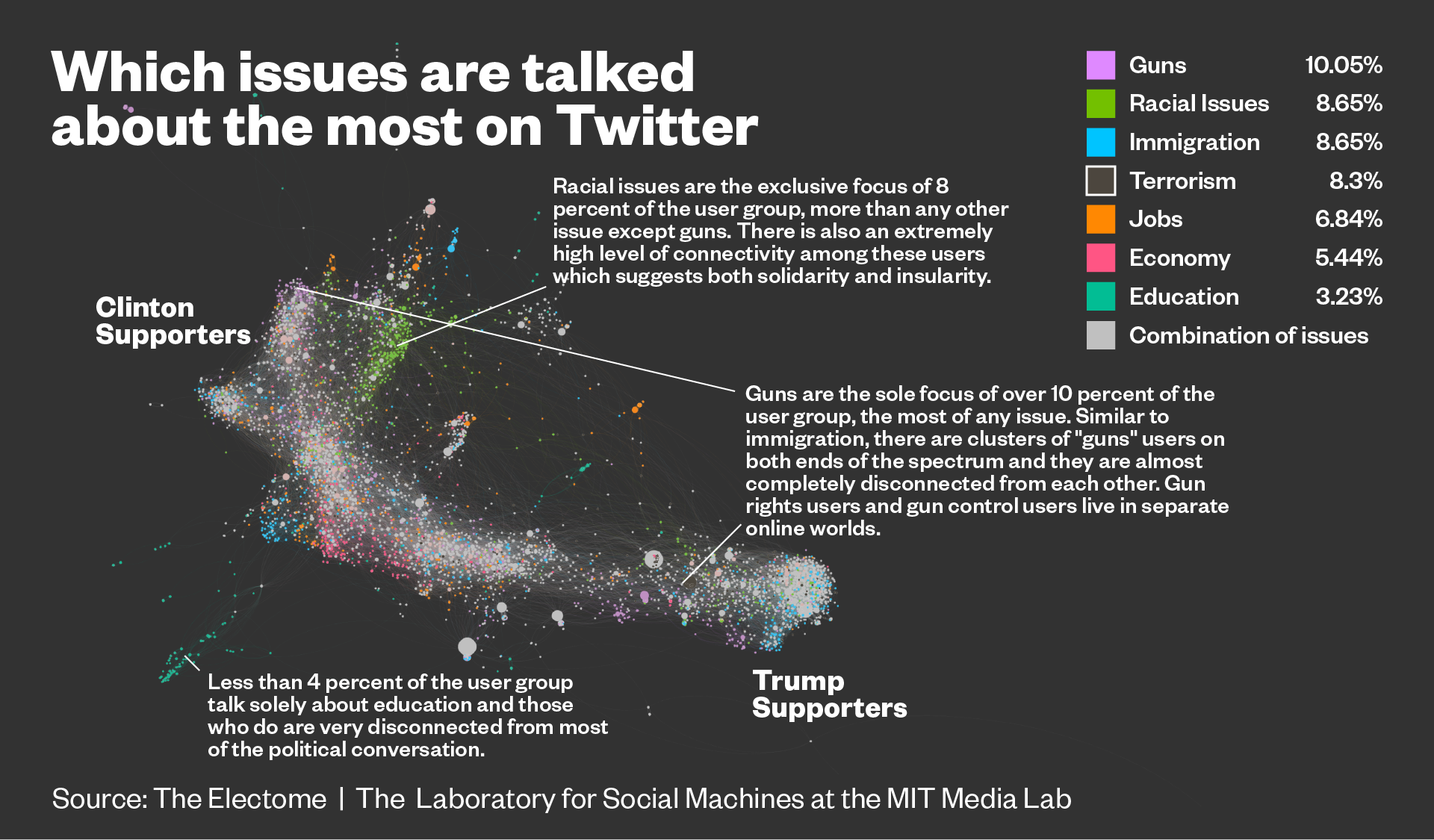 Journalists and Trump voters live in separate online bubbles