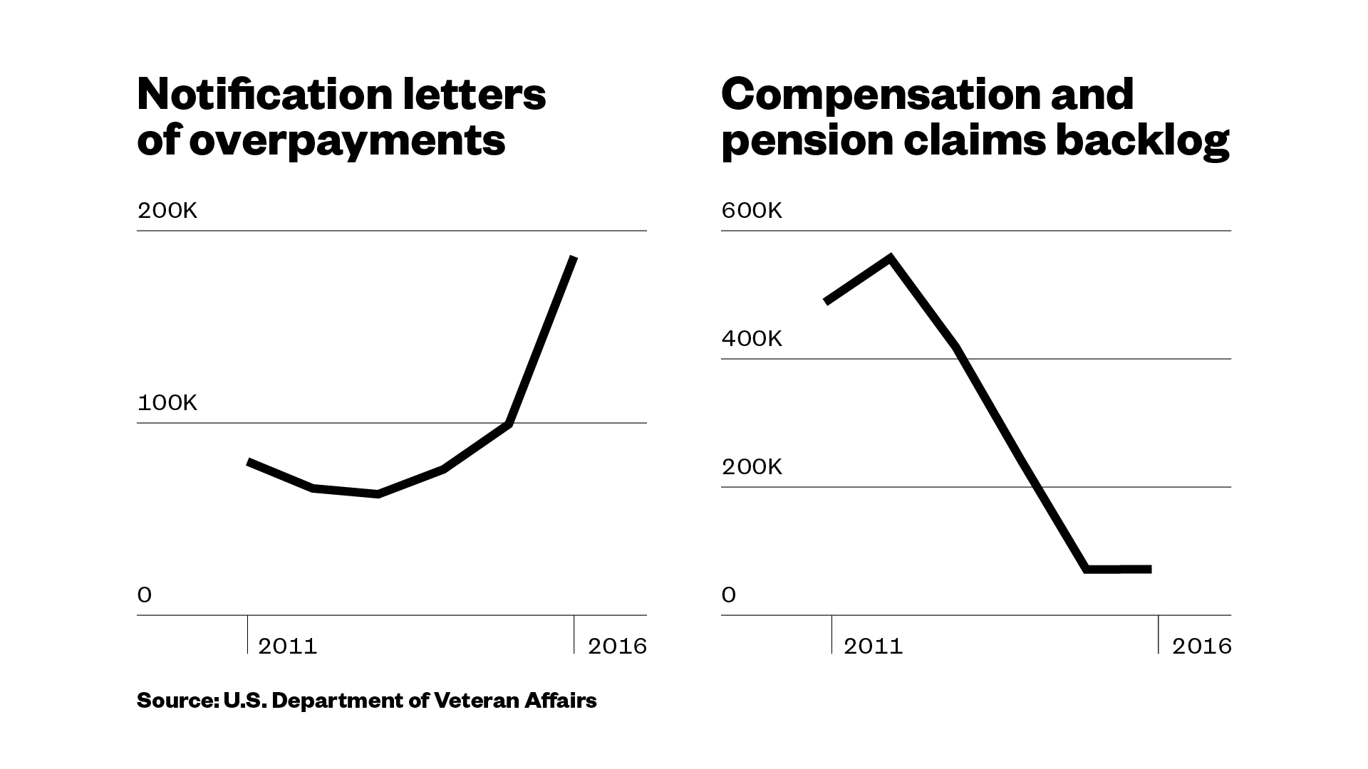 The VA overpaid tens of thousands of veterans, and now it