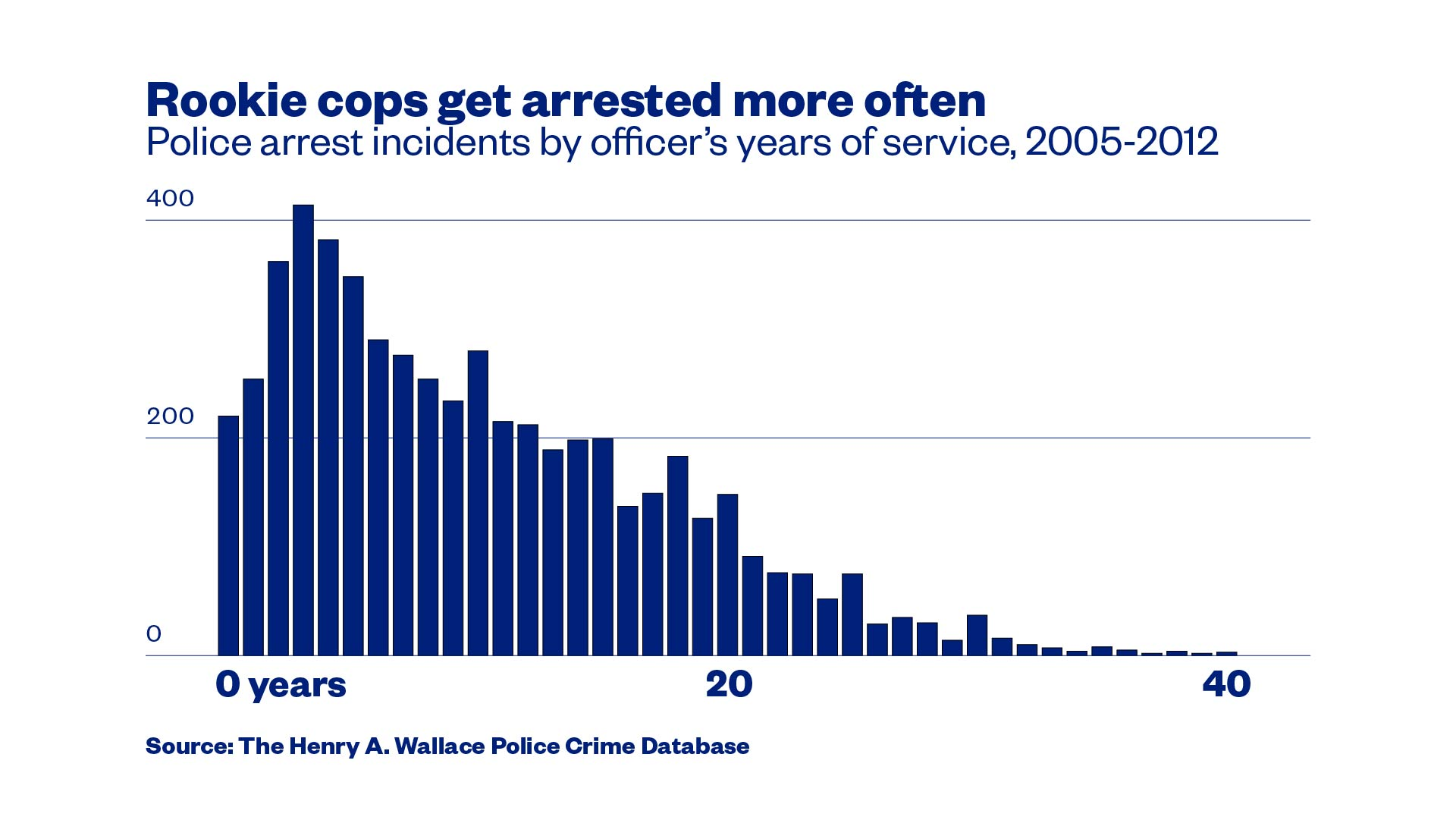 This is the first database that tracks America's criminal cops