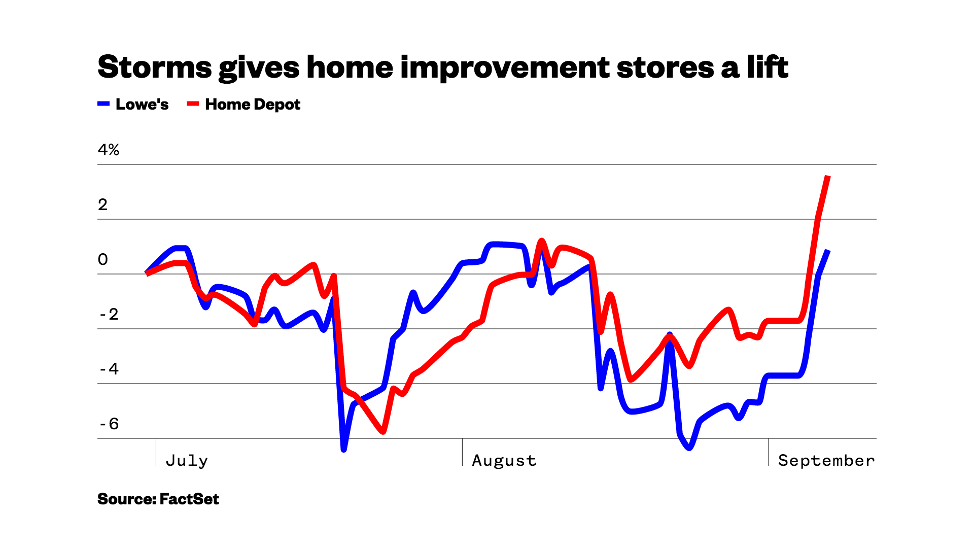 Storms are big business for home improvement stores