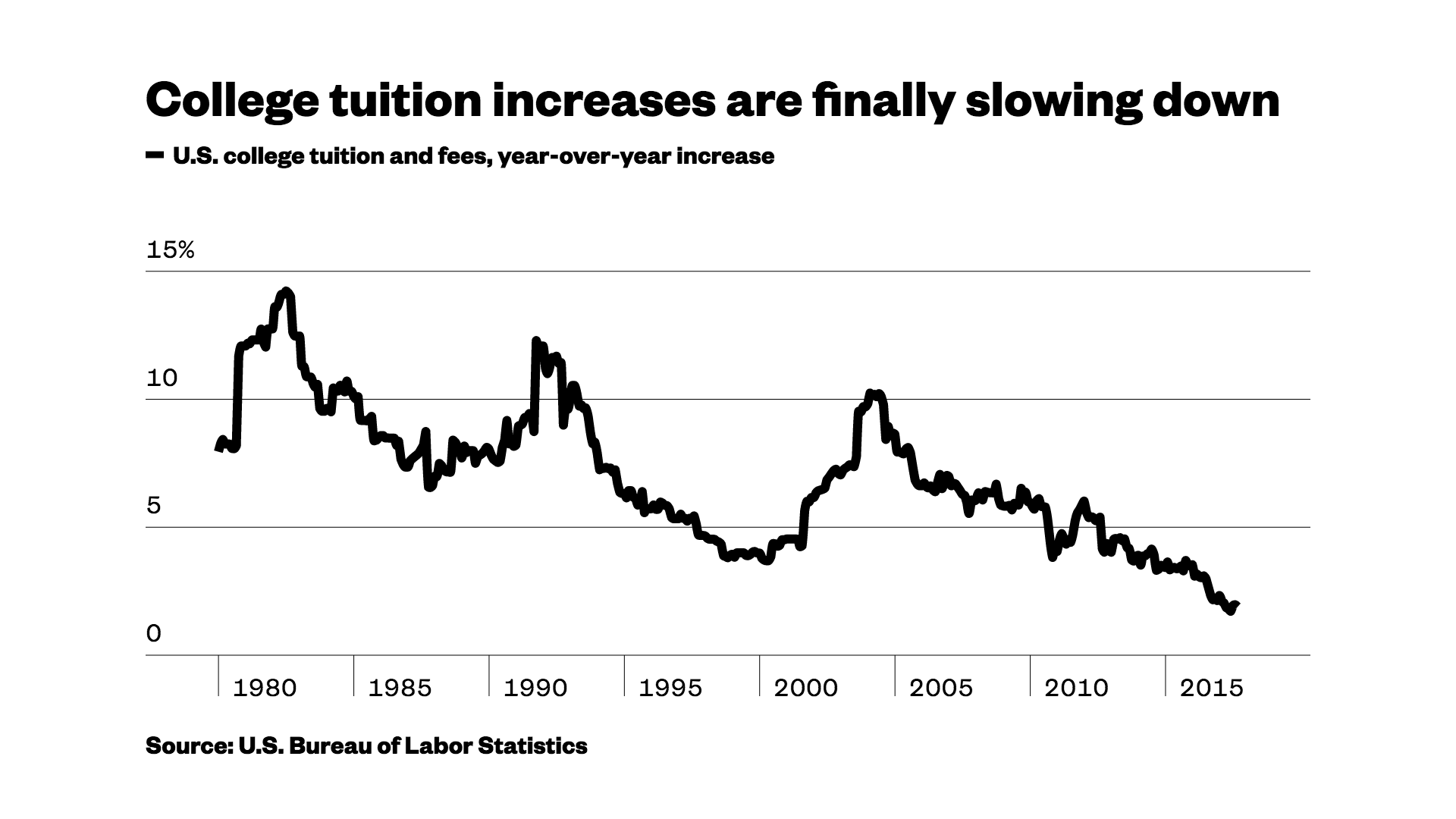 college tuition is too high essay Too many students arrive at college with sub-par literacy and math skills colleges then provide, at students' expense, courses that teach high school level math and english skills add to that, these courses often cannot be applied toward graduation, and you have still more reasons why so few who enter college achieve graduation or certification.